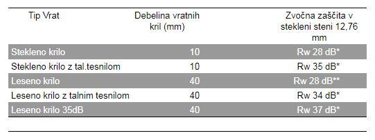 Grafika podatki vrat